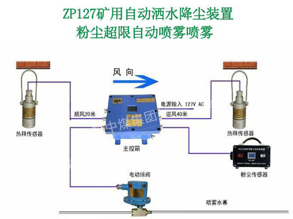 ZP127矿用自动喷雾系统